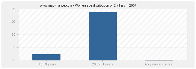 Women age distribution of Ervillers in 2007