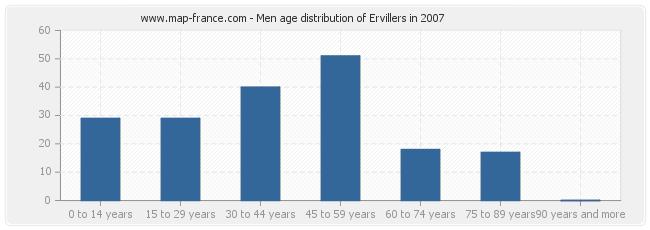 Men age distribution of Ervillers in 2007