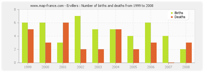 Ervillers : Number of births and deaths from 1999 to 2008