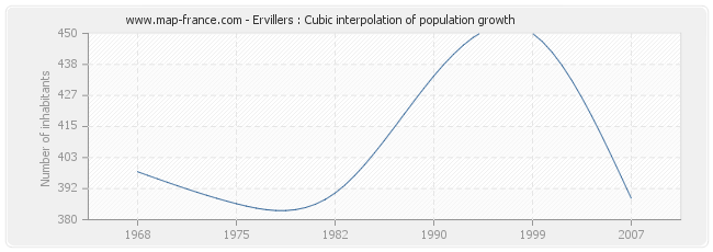 Ervillers : Cubic interpolation of population growth