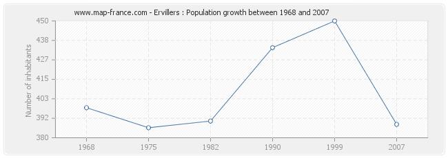 Population Ervillers