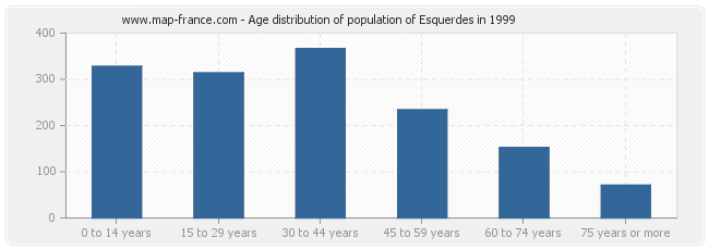 Age distribution of population of Esquerdes in 1999