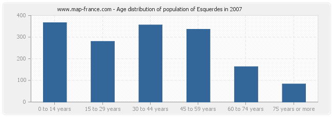 Age distribution of population of Esquerdes in 2007