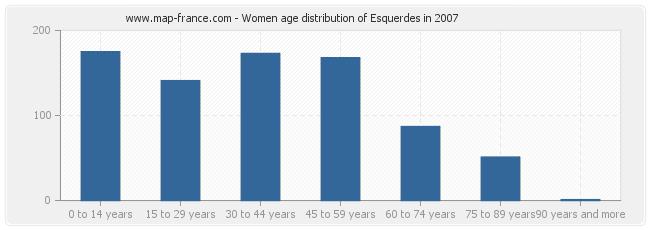 Women age distribution of Esquerdes in 2007