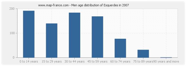 Men age distribution of Esquerdes in 2007