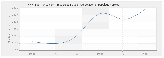 Esquerdes : Cubic interpolation of population growth