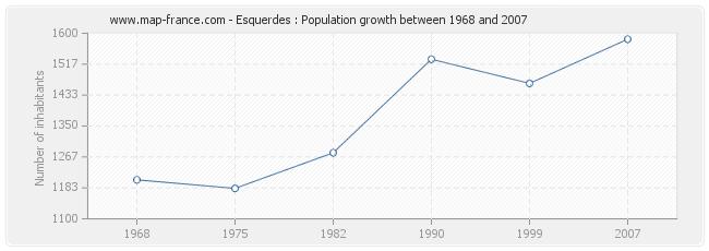 Population Esquerdes