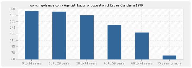Age distribution of population of Estrée-Blanche in 1999
