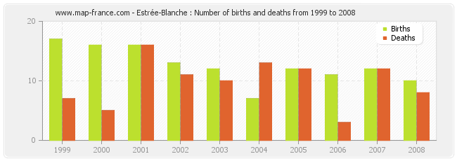 Estrée-Blanche : Number of births and deaths from 1999 to 2008