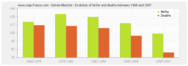 Estrée-Blanche : Evolution of births and deaths between 1968 and 2007