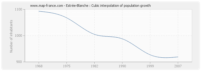 Estrée-Blanche : Cubic interpolation of population growth