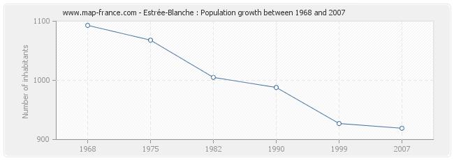 Population Estrée-Blanche