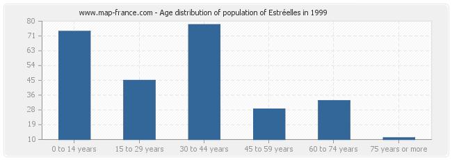 Age distribution of population of Estréelles in 1999