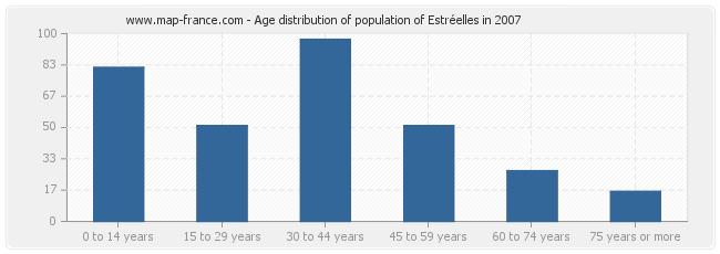 Age distribution of population of Estréelles in 2007