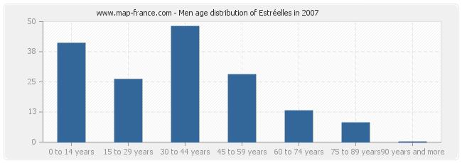 Men age distribution of Estréelles in 2007