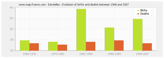 Estréelles : Evolution of births and deaths between 1968 and 2007