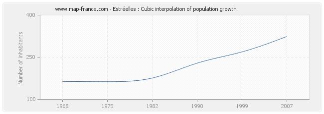 Estréelles : Cubic interpolation of population growth