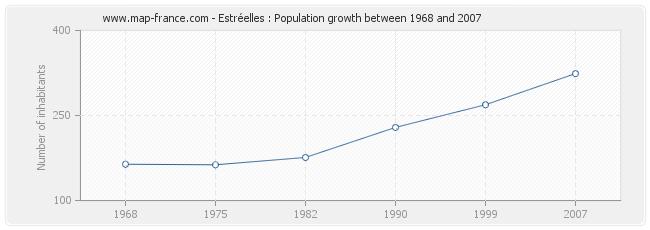 Population Estréelles