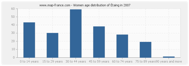 Women age distribution of Étaing in 2007