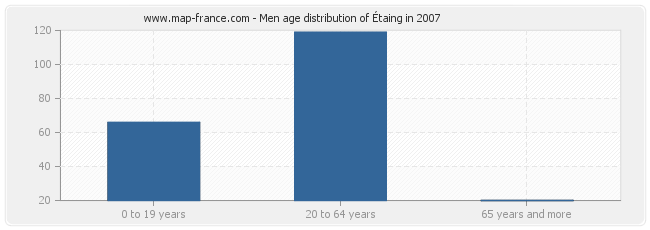 Men age distribution of Étaing in 2007