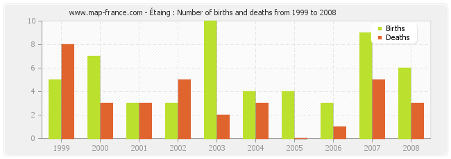 Étaing : Number of births and deaths from 1999 to 2008