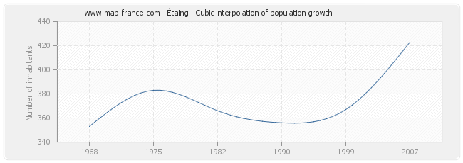 Étaing : Cubic interpolation of population growth