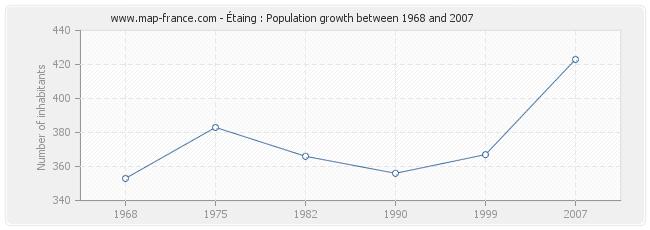 Population Étaing