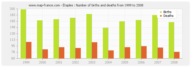 Étaples : Number of births and deaths from 1999 to 2008