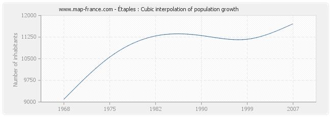 Étaples : Cubic interpolation of population growth