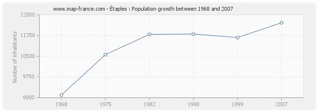 Population Étaples