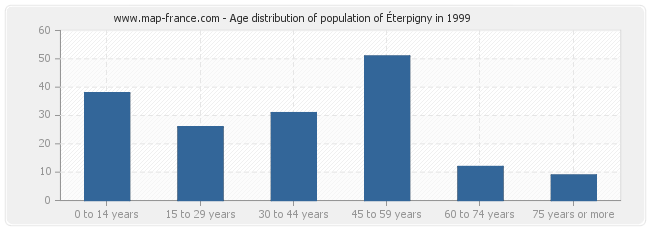 Age distribution of population of Éterpigny in 1999