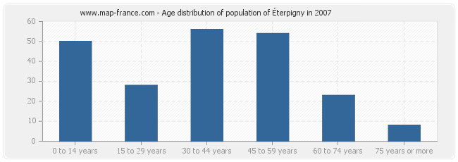 Age distribution of population of Éterpigny in 2007