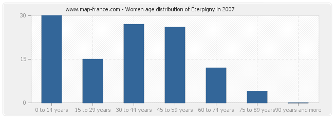 Women age distribution of Éterpigny in 2007