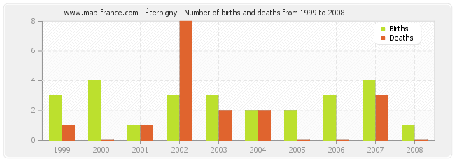 Éterpigny : Number of births and deaths from 1999 to 2008