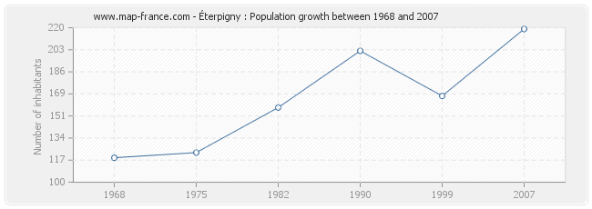 Population Éterpigny