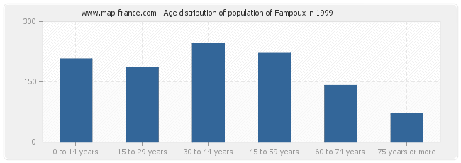 Age distribution of population of Fampoux in 1999