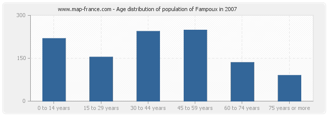 Age distribution of population of Fampoux in 2007