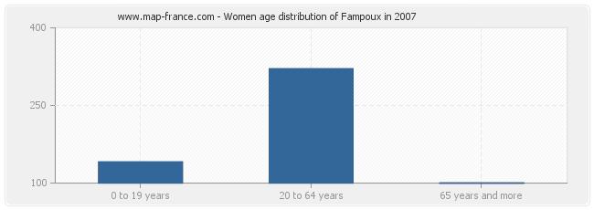Women age distribution of Fampoux in 2007