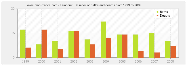 Fampoux : Number of births and deaths from 1999 to 2008