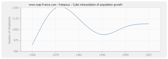 Fampoux : Cubic interpolation of population growth