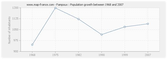 Population Fampoux