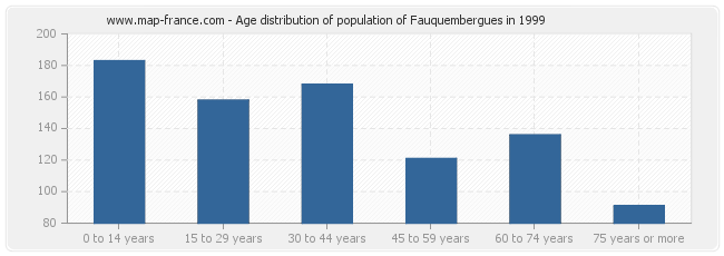Age distribution of population of Fauquembergues in 1999
