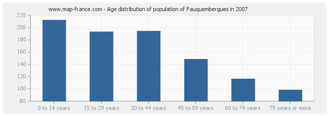 Age distribution of population of Fauquembergues in 2007