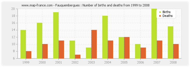 Fauquembergues : Number of births and deaths from 1999 to 2008