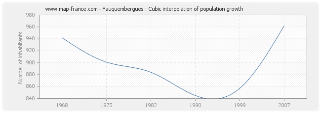 Fauquembergues : Cubic interpolation of population growth