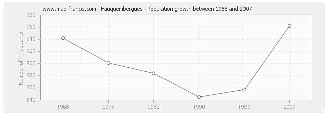 Population Fauquembergues