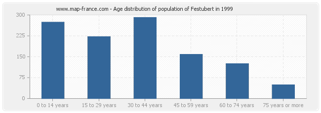 Age distribution of population of Festubert in 1999