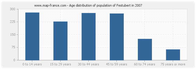 Age distribution of population of Festubert in 2007