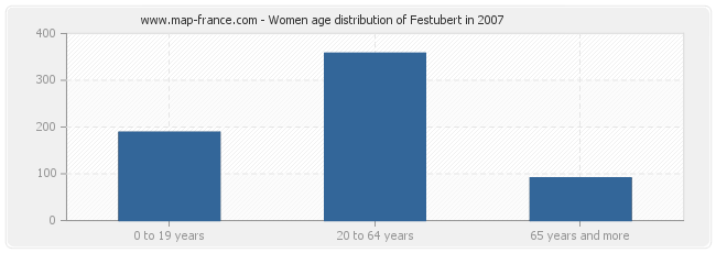 Women age distribution of Festubert in 2007