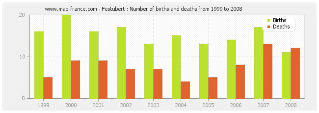 Festubert : Number of births and deaths from 1999 to 2008